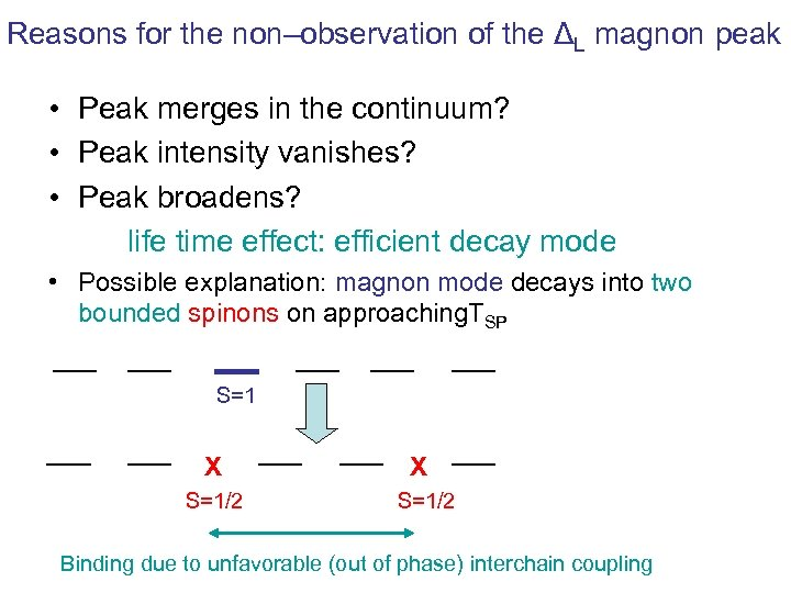 Reasons for the non–observation of the ΔL magnon peak • Peak merges in the