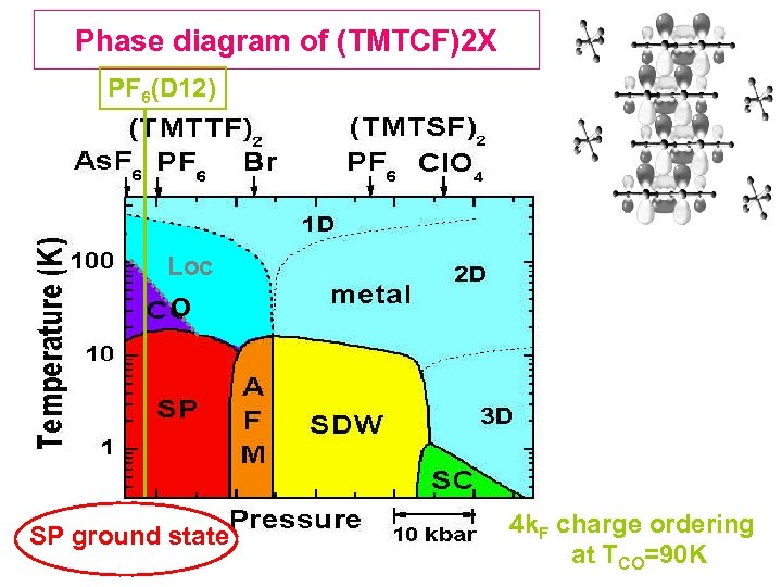 Phase diagram of (TMTCF)2 X PF 6(D 12) Loc O SP ground state 4
