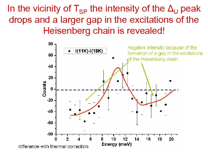 In the vicinity of TSP the intensity of the ΔU peak drops and a