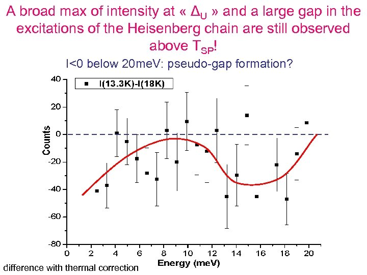 A broad max of intensity at « ΔU » and a large gap in