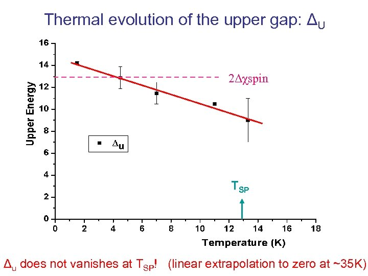 Thermal evolution of the upper gap: ΔU 2Δχspin TSP Δu does not vanishes at