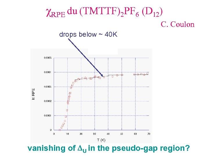 χRPE du (TMTTF)2 PF 6 (D 12) C. Coulon drops below ~ 40 K