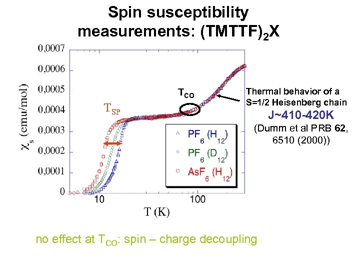 Spin susceptibility measurements: (TMTTF)2 X TCO TSP Thermal behavior of a S=1/2 Heisenberg chain