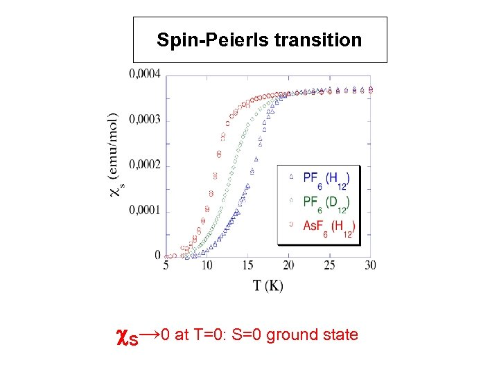 Spin-Peierls transition c. S→ 0 at T=0: S=0 ground state