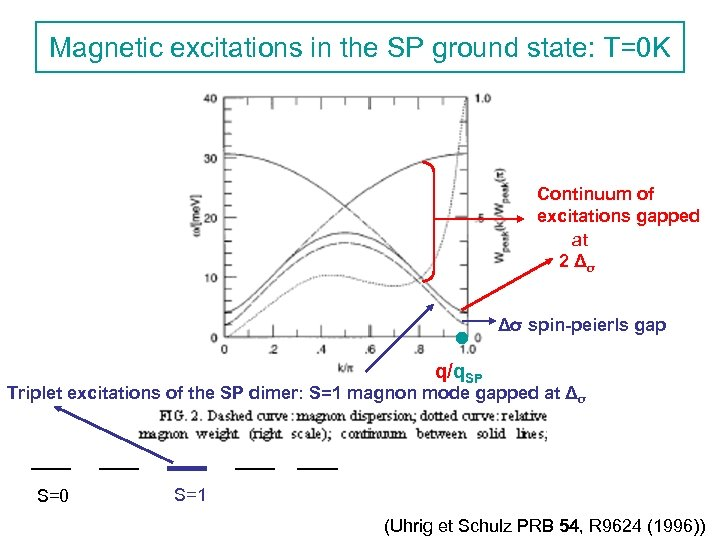 Magnetic excitations in the SP ground state: T=0 K Continuum of excitations gapped at