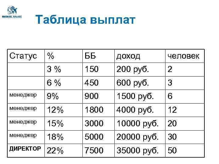 Таблица выплат Статус % ББ доход человек 3 % 150 200 руб. 2 6