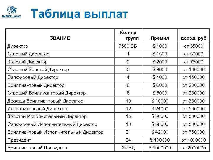 Таблица выплат Кол-во групп Премия доход, руб 7500 ББ $ 1000 от 35000 Старший
