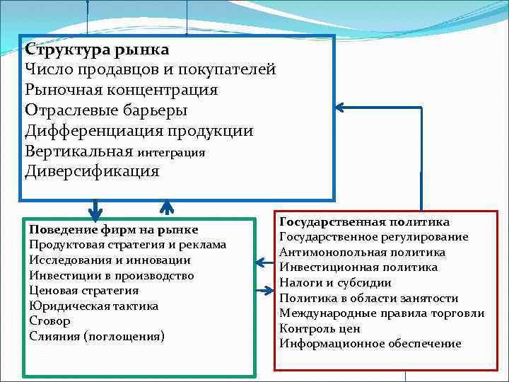 Структура рынка Число продавцов и покупателей Рыночная концентрация Отраслевые барьеры Дифференциация продукции Вертикальная интеграция