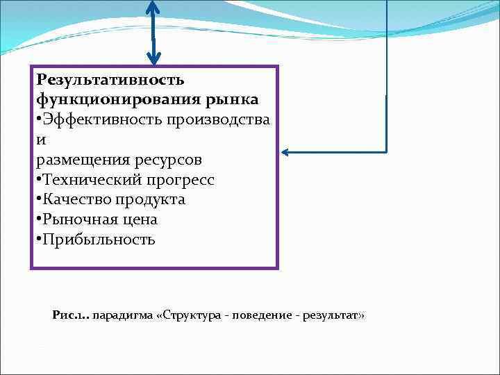 Результативность функционирования рынка • Эффективность производства и размещения ресурсов • Технический прогресс • Качество