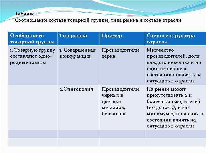Таблица 1 Соотношение состава товарной группы, типа рынка и состава отрасли Особенности Тип рынка