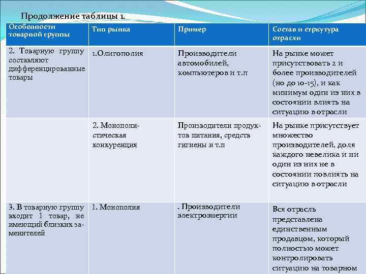 Продолжение таблицы 1. Особенности товарной группы Тип рынка 2. Товарную группу 1. Олигополия составляют