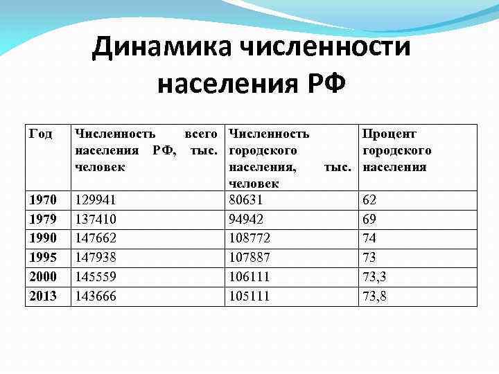 Динамика численности населения РФ Год 1970 1979 1990 1995 2000 2013 Численность всего Численность
