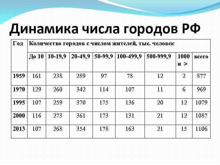 Динамика числа городов РФ Год Количество городов с числом жителей, тыс. человек До 10
