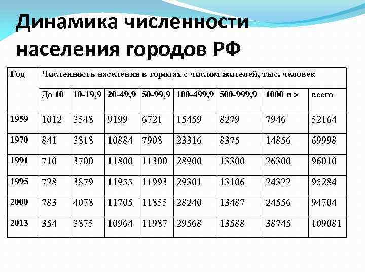 Динамика численности населения городов РФ Год Численность населения в городах с числом жителей, тыс.