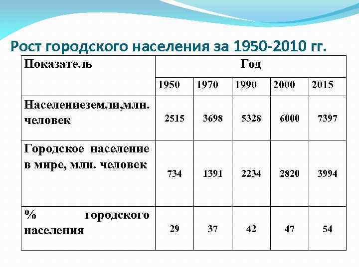 Рост городского населения за 1950 -2010 гг. Показатель Год 1950 Населениеземли, млн. человек Городское