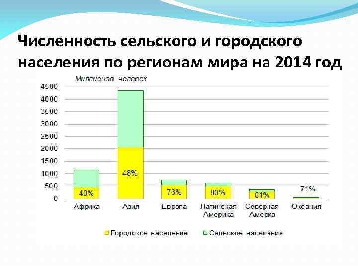 Численность сельского и городского населения по регионам мира на 2014 год