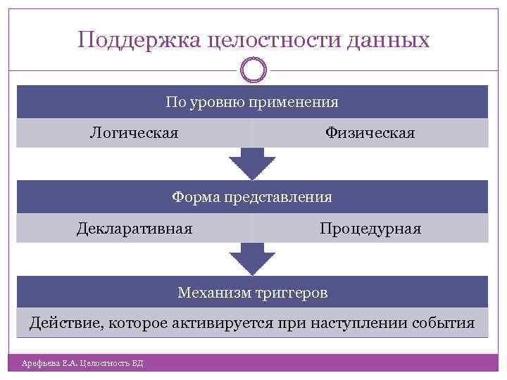 Поддержка целостности данных По уровню применения Логическая Физическая Форма представления Декларативная Процедурная Механизм триггеров