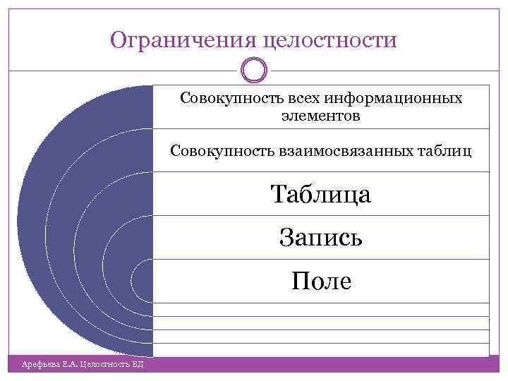 Ограничения целостности Совокупность всех информационных элементов Совокупность взаимосвязанных таблиц Таблица Запись Поле Арефьева Е.