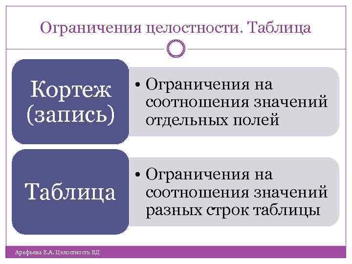 Ограничения целостности. Таблица Кортеж (запись) • Ограничения на соотношения значений отдельных полей Таблица •
