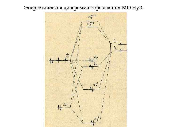 Энергетическая диаграмма образования МО Н 2 О.