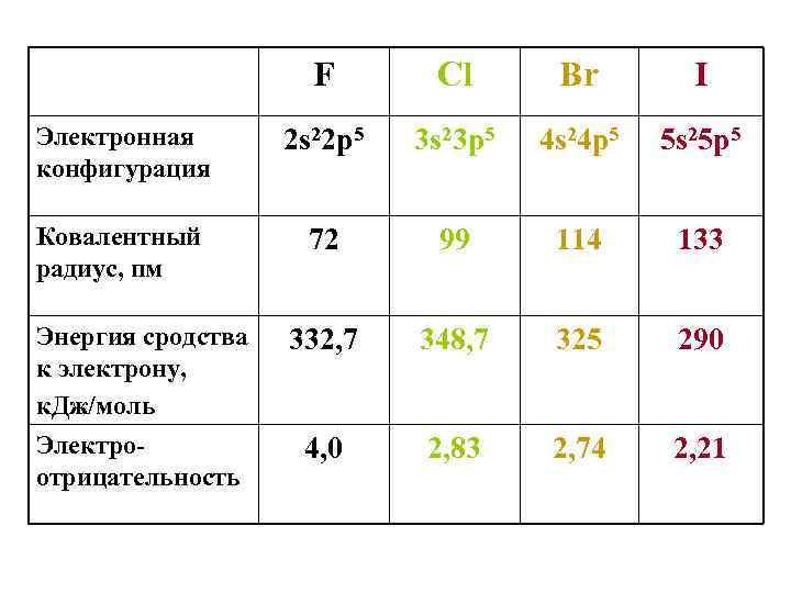 F Cl Br I Электронная конфигурация 2 s 22 p 5 3 s 23