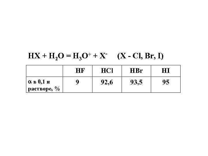 HX + H 2 O = H 3 O+ + X- (X - Cl,