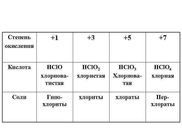 Степень окисления +1 +3 +5 +7 Кислота HCl. O хлорноватистая HCl. O 2 хлористая