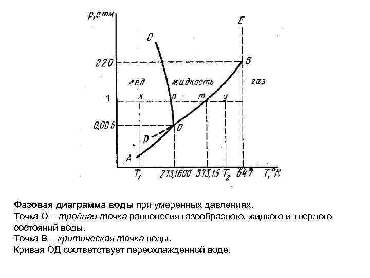 1 Фазовая диаграмма воды при умеренных давлениях. Точка О – тройная точка равновесия газообразного,