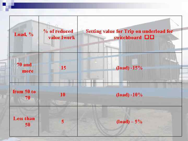 Load, % % of reduced value Iwork Setting value for Trip on underload for
