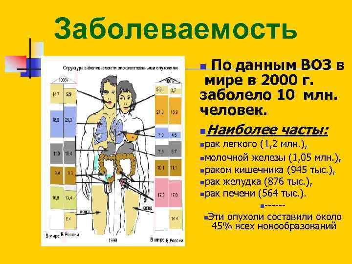 Заболеваемость По данным ВОЗ в мире в 2000 г. заболело 10 млн. человек. n.