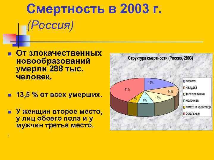 Смертность в 2003 г. (Россия) n n n . От злокачественных новообразований умерли 288