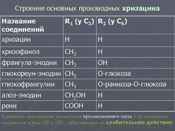 Строение основных производных хризацина Название соединений хризацин R 1 (y C 3) R 2