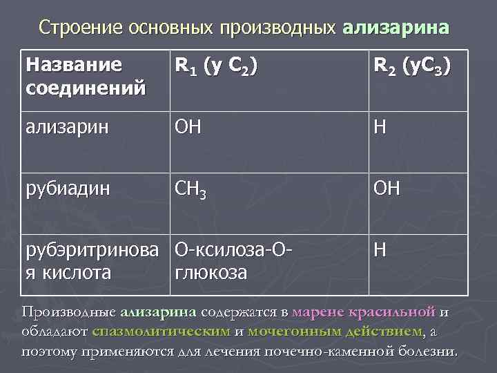 Строение основных производных ализарина Название соединений R 1 (y C 2) R 2 (y.