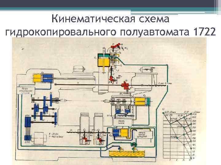 Кинематическая схема гидрокопировального полуавтомата 1722
