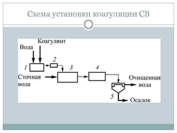 Схема установки коагуляции СВ