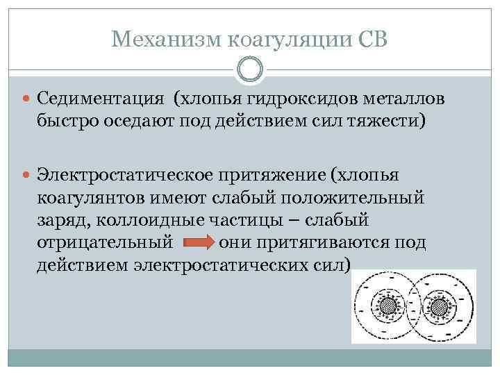 Механизм коагуляции СВ Седиментация (хлопья гидроксидов металлов быстро оседают под действием сил тяжести) Электростатическое