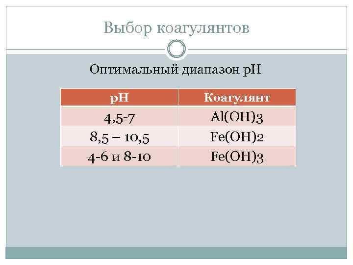 Выбор коагулянтов Оптимальный диапазон р. Н Коагулянт 4, 5 -7 8, 5 – 10,