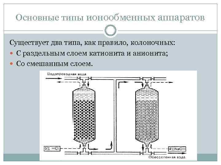 Основные типы ионообменных аппаратов Существует два типа, как правило, колоночных: С раздельным слоем катионита