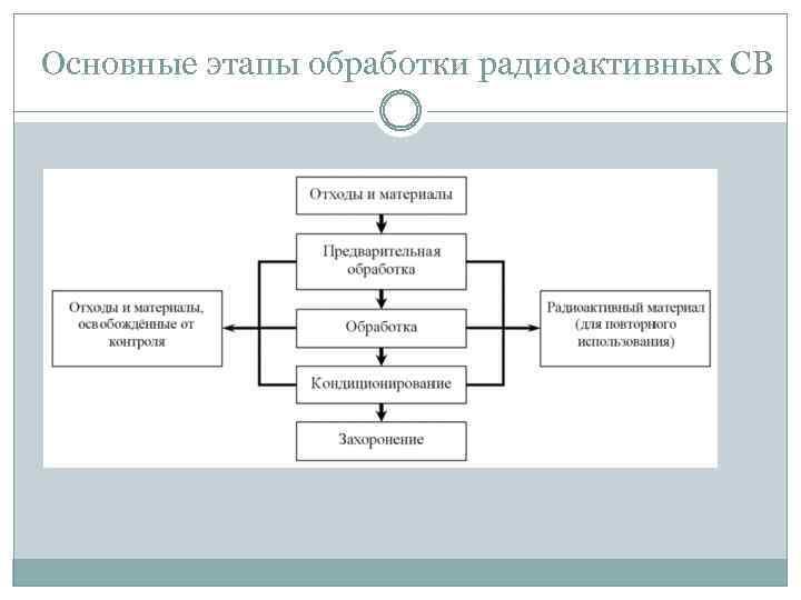 Основные этапы обработки радиоактивных СВ