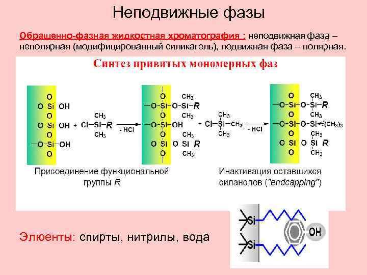 Неподвижные фазы Обращенно-фазная жидкостная хроматография : неподвижная фаза – неполярная (модифицированный силикагель), подвижная фаза