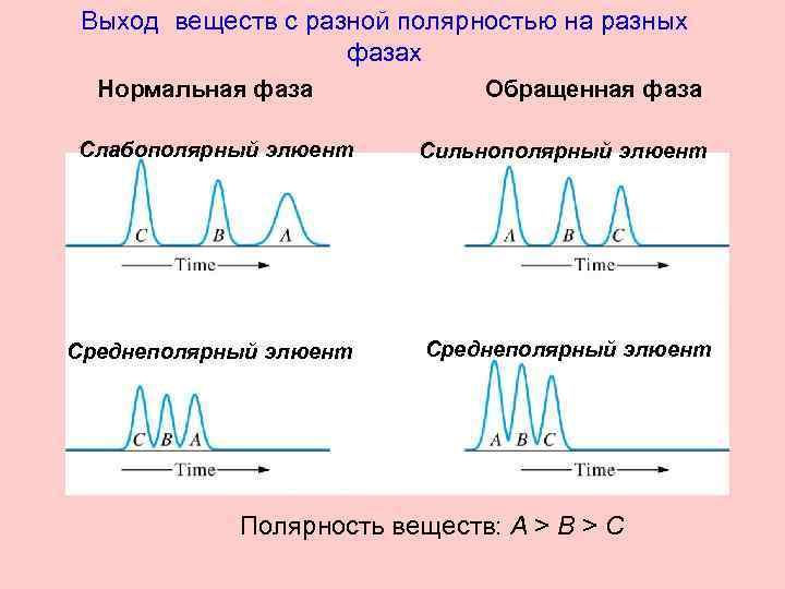 Выход веществ с разной полярностью на разных фазах Нормальная фаза Обращенная фаза Слабополярный элюент