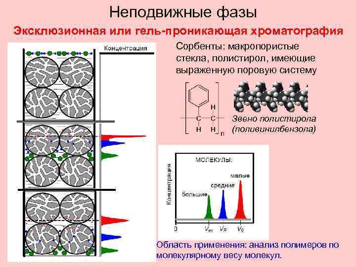 Неподвижные фазы Эксклюзионная или гель-проникающая хроматография Сорбенты: макропористые стекла, полистирол, имеющие выраженную поровую систему