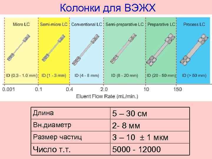 Колонки для ВЭЖХ Длина Вн. диаметр Размер частиц Число т. т. 5 – 30