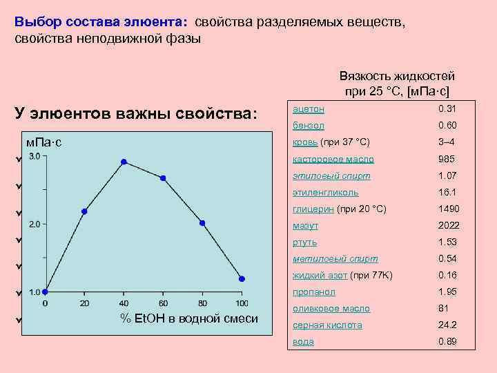 Выбор состава элюента: свойства разделяемых веществ, свойства неподвижной фазы Вязкость жидкостей при 25 °C,