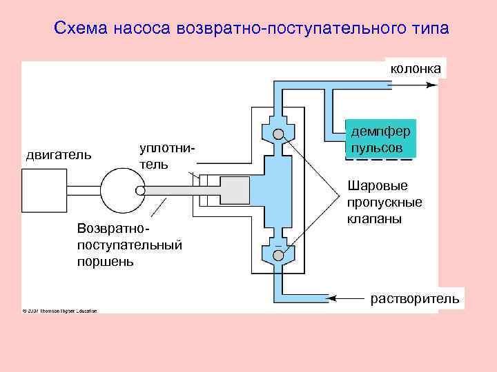 Схема насоса возвратно-поступательного типа колонка двигатель уплотнитель Возвратно поступательный поршень демпфер пульсов Шаровые пропускные