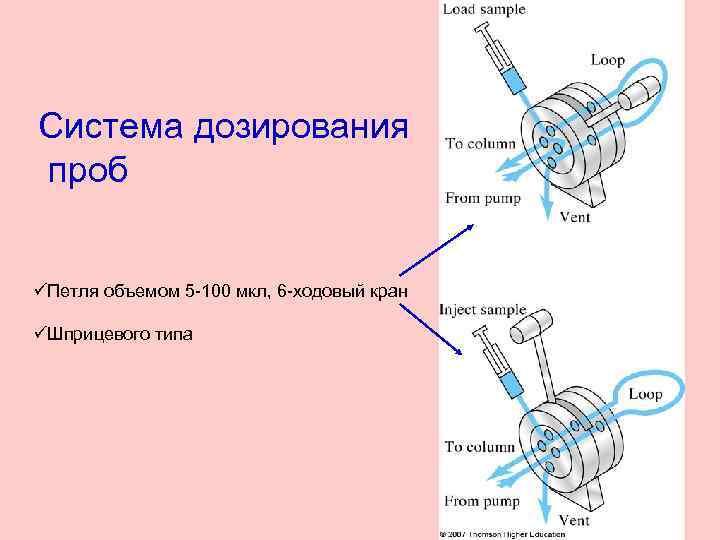 Система дозирования проб üПетля объемом 5 -100 мкл, 6 -ходовый кран üШприцевого типа
