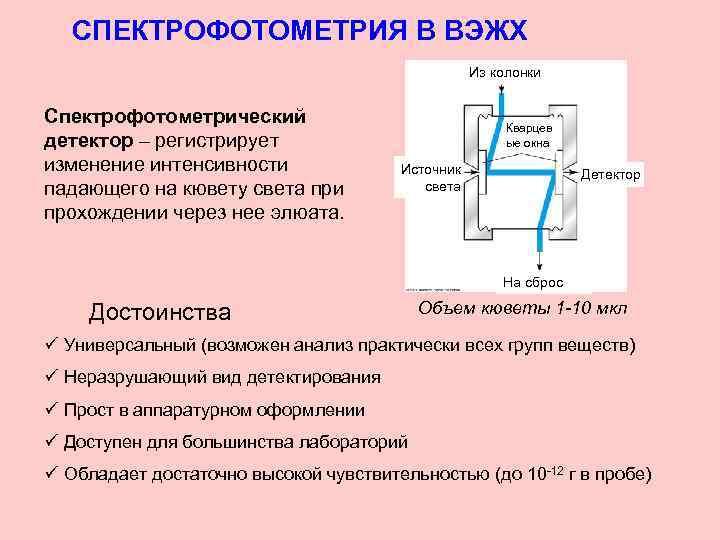 СПЕКТРОФОТОМЕТРИЯ В ВЭЖХ Из колонки Спектрофотометрический детектор – регистрирует изменение интенсивности падающего на кювету