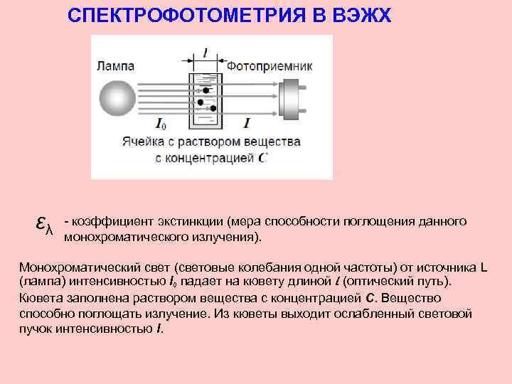СПЕКТРОФОТОМЕТРИЯ В ВЭЖХ ελ - коэффициент экстинкции (мера способности поглощения данного монохроматического излучения). Монохроматический