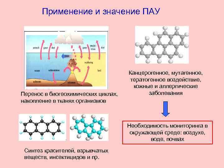 Применение и значение ПАУ Перенос в биогеохимических циклах, накопление в тканях организмов Канцерогенное, мутагенное,