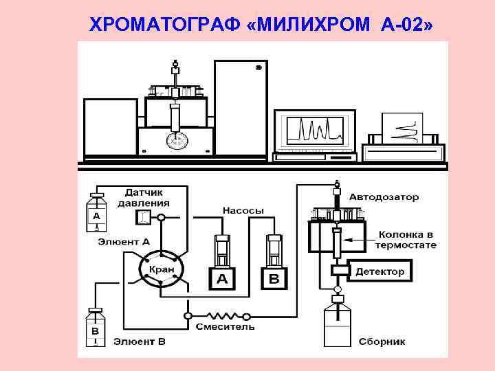 ХРОМАТОГРАФ «МИЛИХРОМ А-02»
